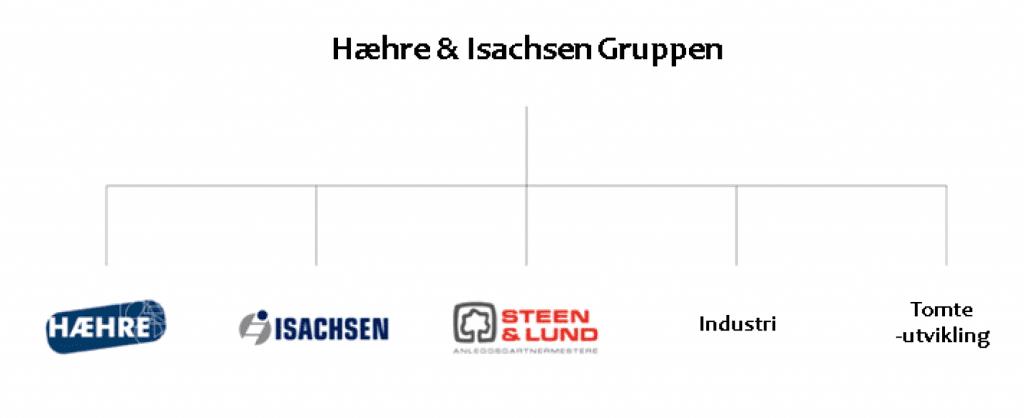 Selskapsstruktur Hæhre & Isachsen Gruppen